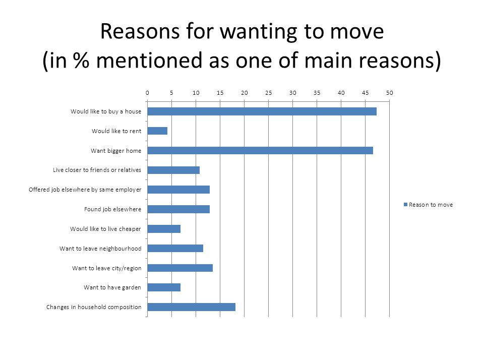 Reasons for wanting to move (in % mentioned as one of main reasons)