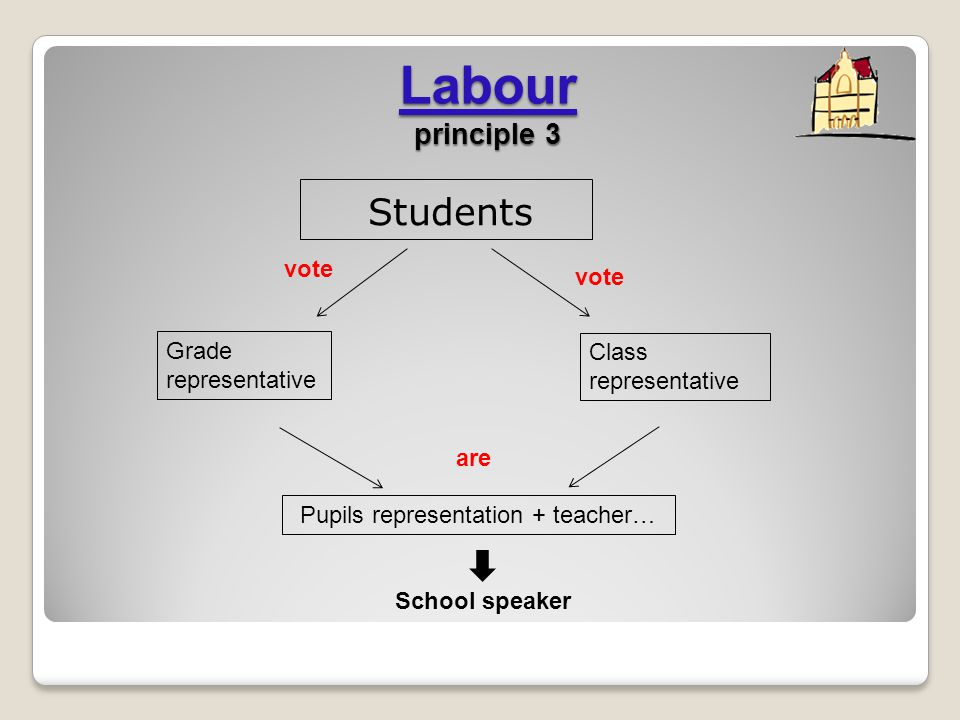 Labour principle 3 Students Class representative Grade representative Pupils representation + teacher… vote are School speaker