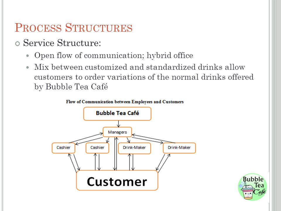P ROCESS S TRUCTURES Service Structure: Open flow of communication; hybrid office Mix between customized and standardized drinks allow customers to order variations of the normal drinks offered by Bubble Tea Café