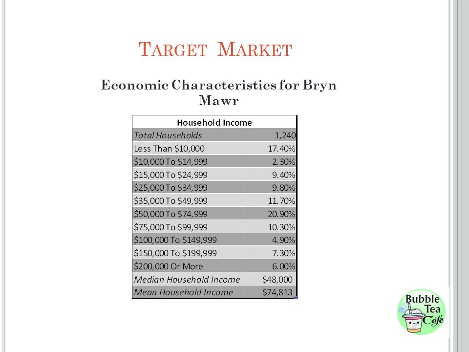 T ARGET M ARKET Economic Characteristics for Bryn Mawr