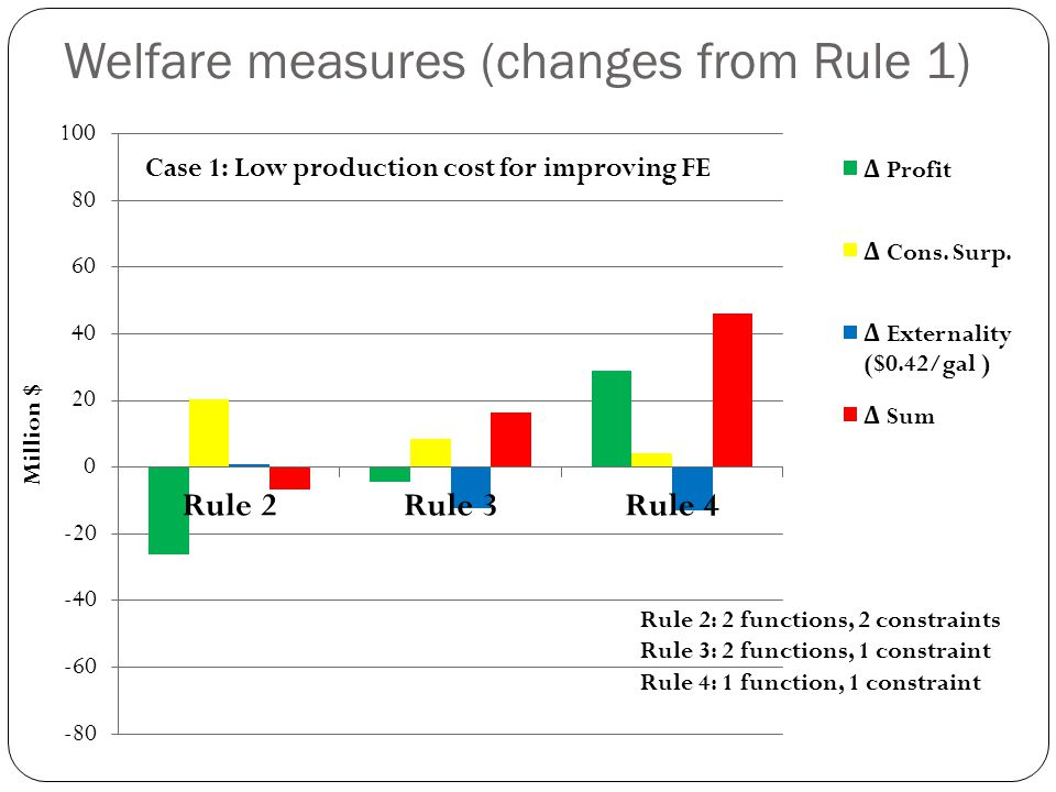 Welfare measures (changes from Rule 1) Rule 2: 2 functions, 2 constraints Rule 3: 2 functions, 1 constraint Rule 4: 1 function, 1 constraint