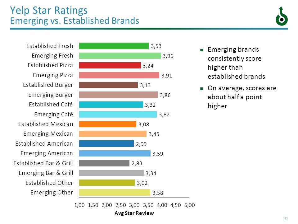 11 Yelp Star Ratings Emerging vs.