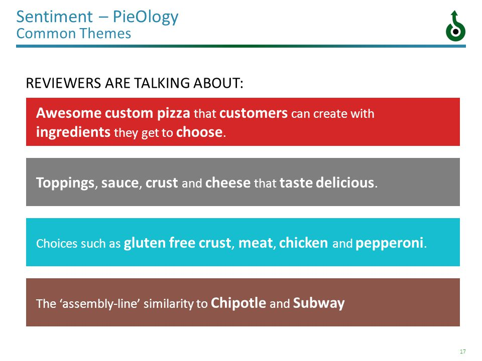 17 Sentiment – PieOlogy Common Themes REVIEWERS ARE TALKING ABOUT: Awesome custom pizza that customers can create with ingredients they get to choose.