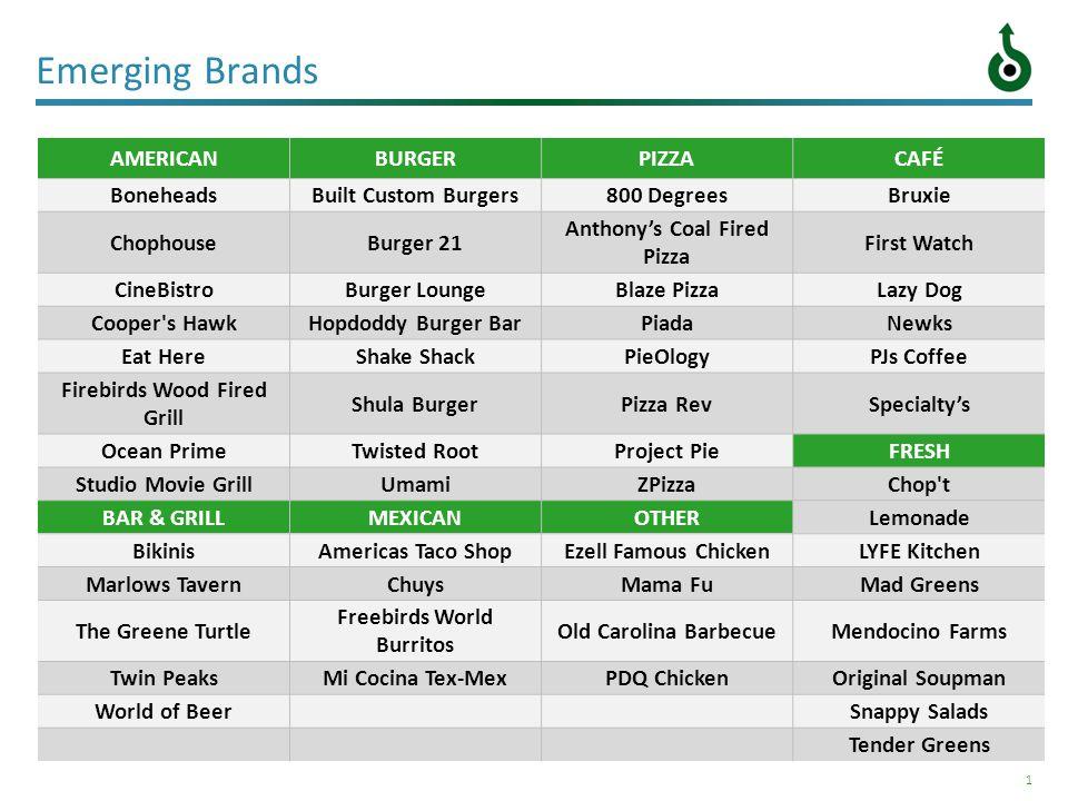 1 Emerging Brands AMERICANBURGERPIZZACAFÉ BoneheadsBuilt Custom Burgers800 DegreesBruxie ChophouseBurger 21 Anthonys Coal Fired Pizza First Watch Cine