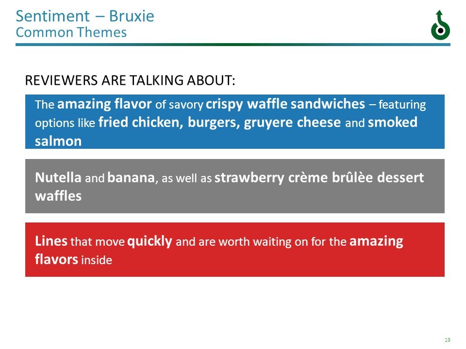 19 Sentiment – Bruxie Common Themes REVIEWERS ARE TALKING ABOUT: The amazing flavor of savory crispy waffle sandwiches – featuring options like fried chicken, burgers, gruyere cheese and smoked salmon Nutella and banana, as well as strawberry crème brûlèe dessert waffles Lines that move quickly and are worth waiting on for the amazing flavors inside