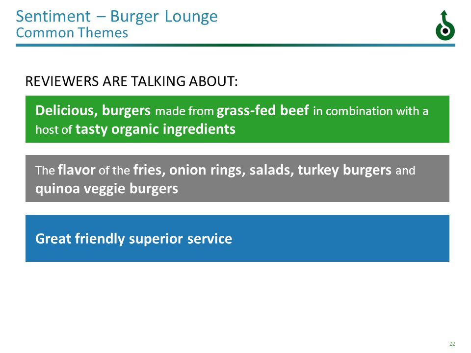 22 Sentiment – Burger Lounge Common Themes Delicious, burgers made from grass-fed beef in combination with a host of tasty organic ingredients The flavor of the fries, onion rings, salads, turkey burgers and quinoa veggie burgers Great friendly superior service REVIEWERS ARE TALKING ABOUT: