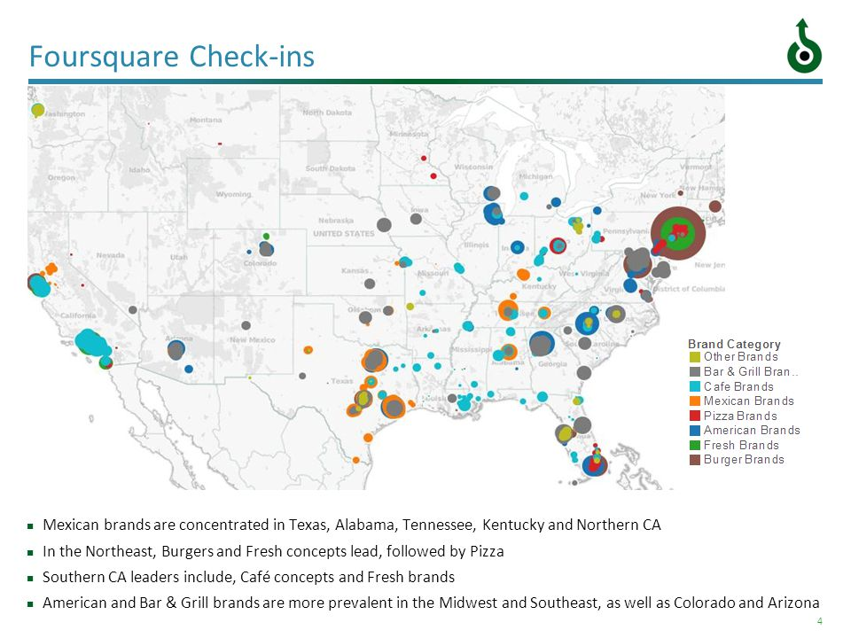 4 Foursquare Check-ins Mexican brands are concentrated in Texas, Alabama, Tennessee, Kentucky and Northern CA In the Northeast, Burgers and Fresh conc
