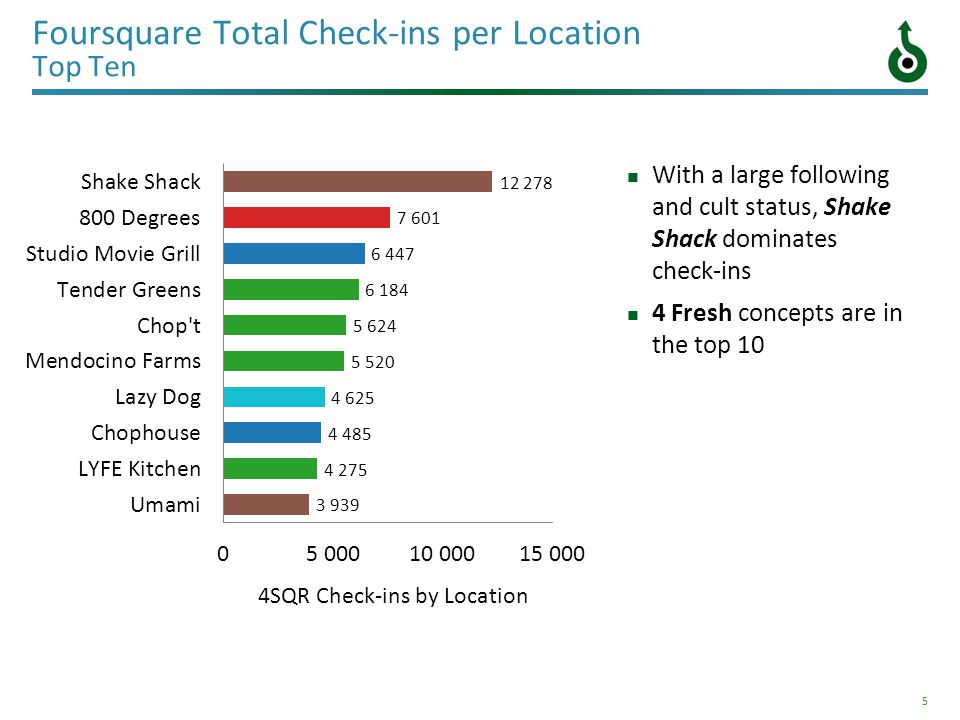 5 Foursquare Total Check-ins per Location Top Ten With a large following and cult status, Shake Shack dominates check-ins 4 Fresh concepts are in the