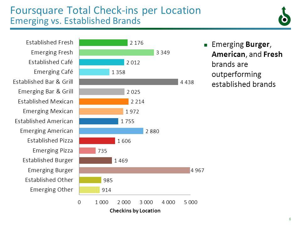 6 Foursquare Total Check-ins per Location Emerging vs.