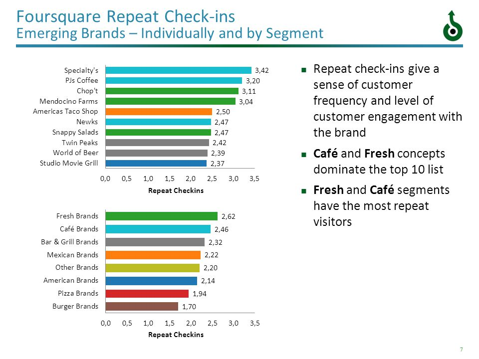 7 Foursquare Repeat Check-ins Emerging Brands – Individually and by Segment Repeat check-ins give a sense of customer frequency and level of customer
