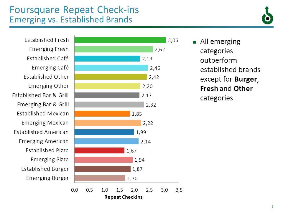 8 Foursquare Repeat Check-ins Emerging vs.