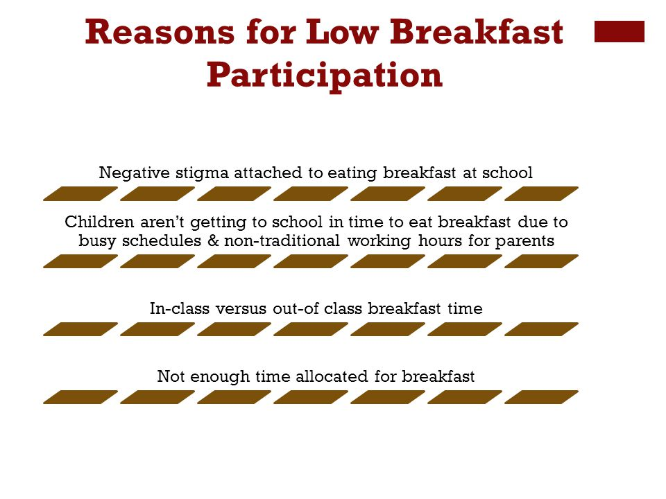 Negative stigma attached to eating breakfast at school Children arent getting to school in time to eat breakfast due to busy schedules & non-traditional working hours for parents In-class versus out-of class breakfast time Not enough time allocated for breakfast Reasons for Low Breakfast Participation