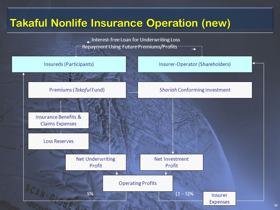 Takaful Nonlife Insurance Operation (new) 10 Premiums (Takaful Fund) Insurance Benefits & Claims Expenses Shariah Conforming Investment Insureds (Participants) Insurer-Operator (Shareholders) S%S%(1 – S)% Operating Profits Loss Reserves Net Underwriting Profit Net Investment Profit Repayment Using Future Premiums/Profits Interest-free Loan for Underwriting Loss Insurer Expenses