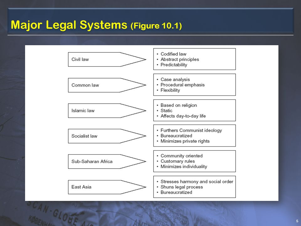 Major Legal Systems (Figure 10.1) 5