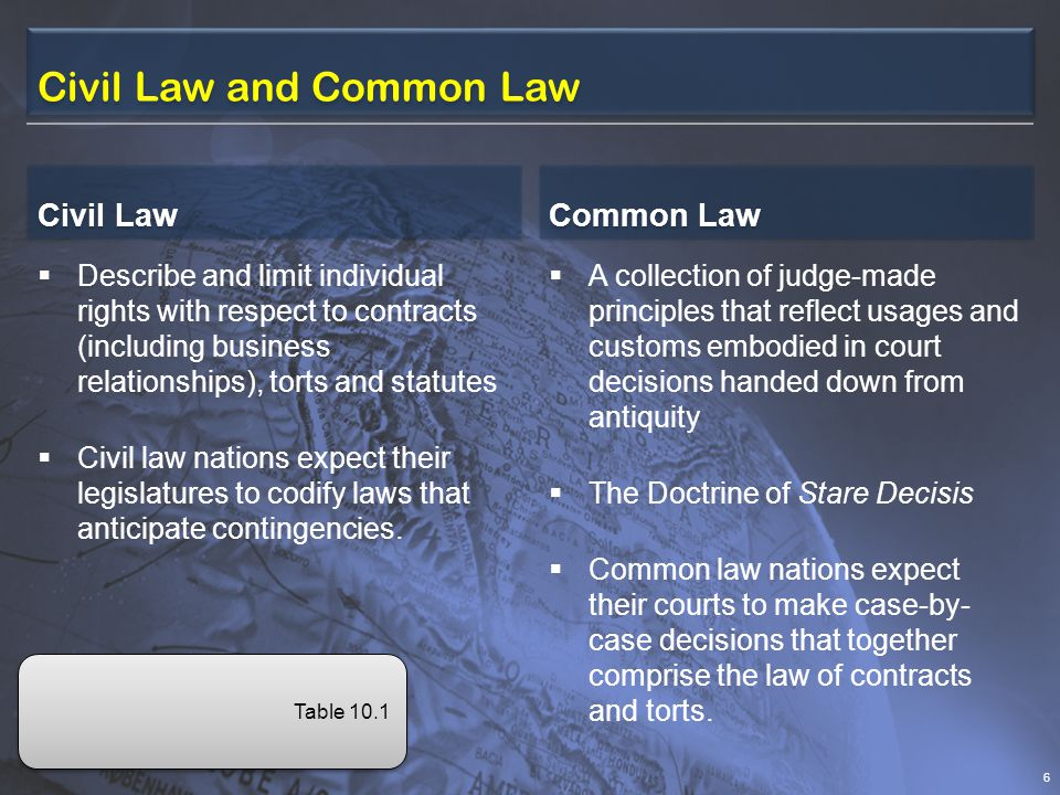 Civil Law and Common Law Civil Law Describe and limit individual rights with respect to contracts (including business relationships), torts and statutes Civil law nations expect their legislatures to codify laws that anticipate contingencies.