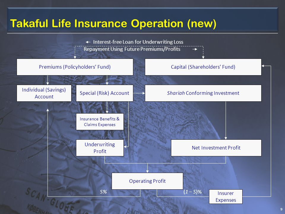 Takaful Life Insurance Operation (new) 9 Premiums (Policyholders Fund) Individual (Savings) Account Special (Risk) AccountShariah Conforming Investment S%(1 – S)% Net Investment Profit Operating Profit Insurance Benefits & Claims Expenses Capital (Shareholders Fund) Underwriting Profit Interest-free Loan for Underwriting Loss Repayment Using Future Premiums/Profits Insurer Expenses