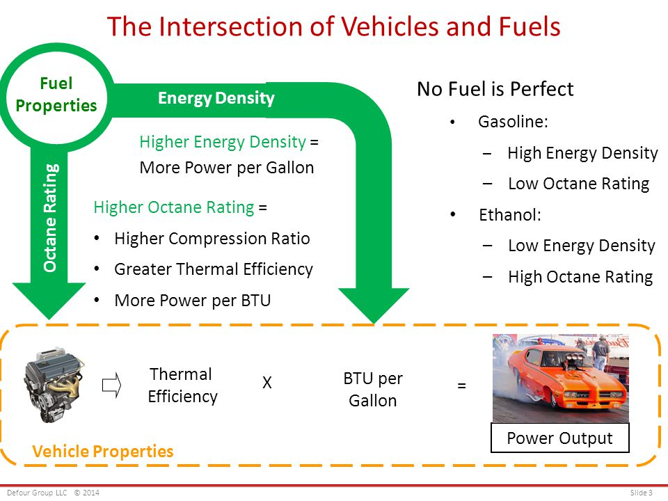 The Intersection of Vehicles and Fuels Thermal Efficiency Power Output = X Higher Energy Density = More Power per Gallon Octane Rating BTU per Gallon No Fuel is Perfect Gasoline: – High Energy Density – Low Octane Rating Ethanol: – Low Energy Density – High Octane Rating Fuel Properties Vehicle Properties Higher Octane Rating = Higher Compression Ratio Greater Thermal Efficiency More Power per BTU Energy Density Defour Group LLC© 2014 Slide 3 =