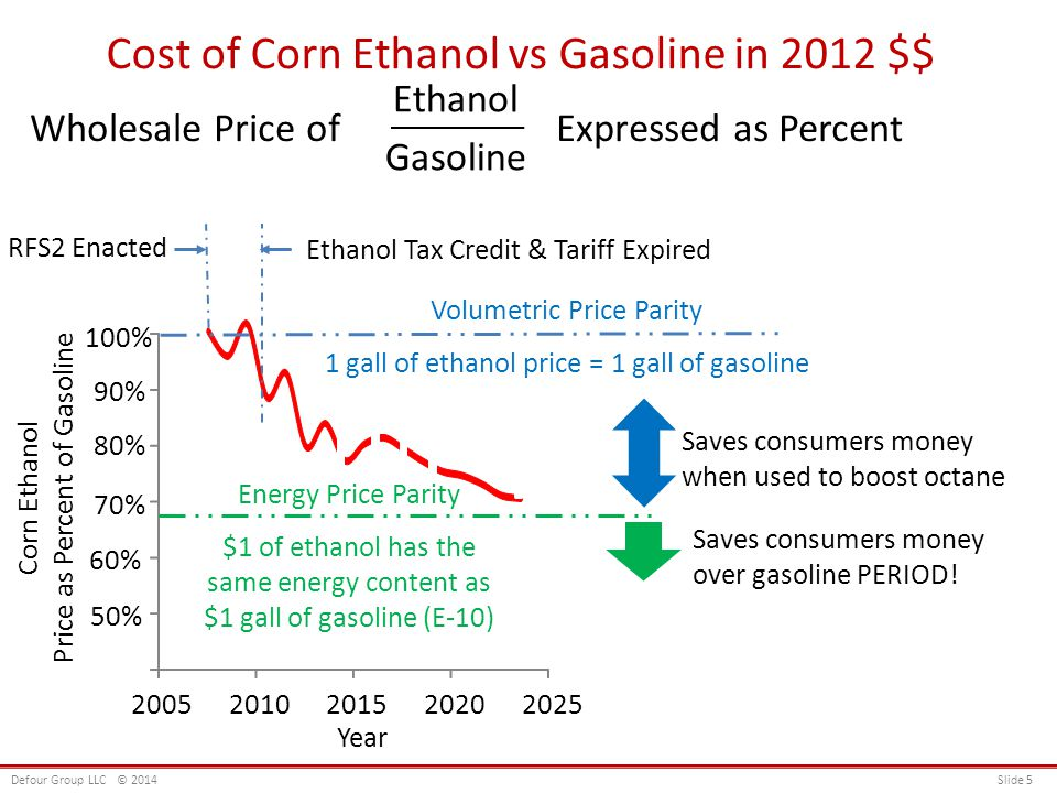 50% 90% 60% 80% 100% 20052010201520202025 70% Ethanol Tax Credit & Tariff Expired Corn Ethanol Price as Percent of Gasoline Year RFS2 Enacted Saves co