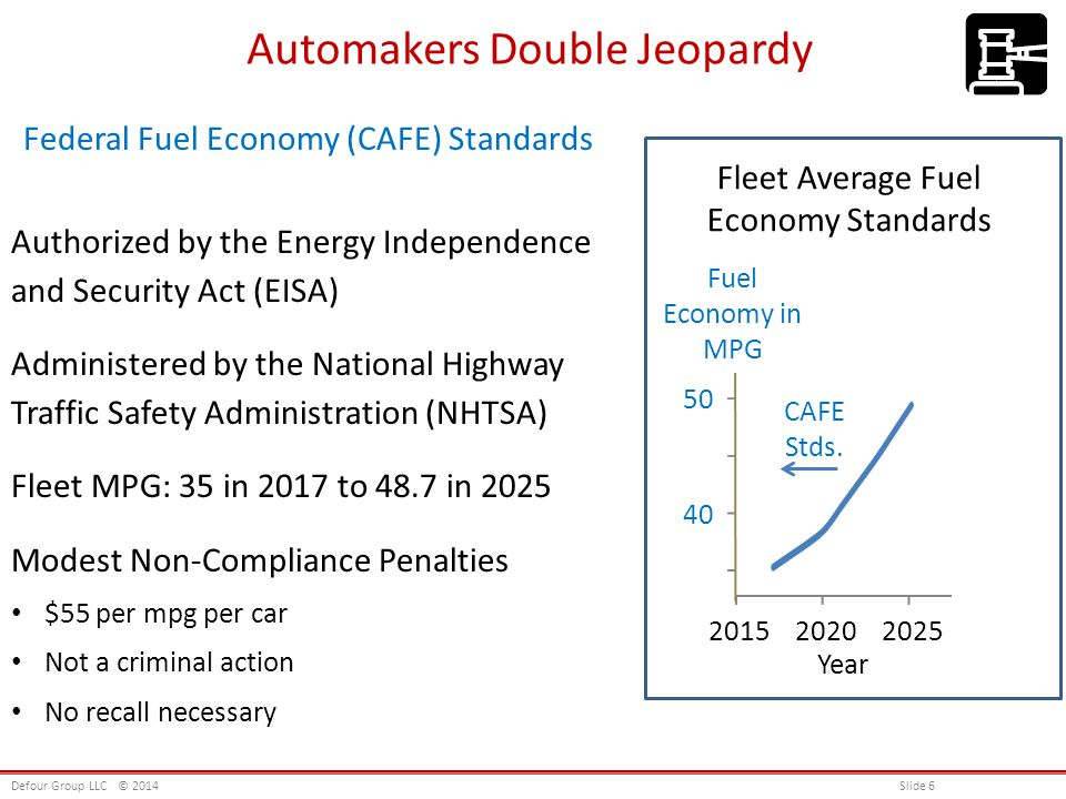Automakers Double Jeopardy Federal Fuel Economy (CAFE) Standards Authorized by the Energy Independence and Security Act (EISA) Administered by the National Highway Traffic Safety Administration (NHTSA) Fleet MPG: 35 in 2017 to 48.7 in 2025 Modest Non-Compliance Penalties $55 per mpg per car Not a criminal action No recall necessary Defour Group LLC© 2014 Slide 6 Year 40 50 60 202020252015 CAFE Stds.