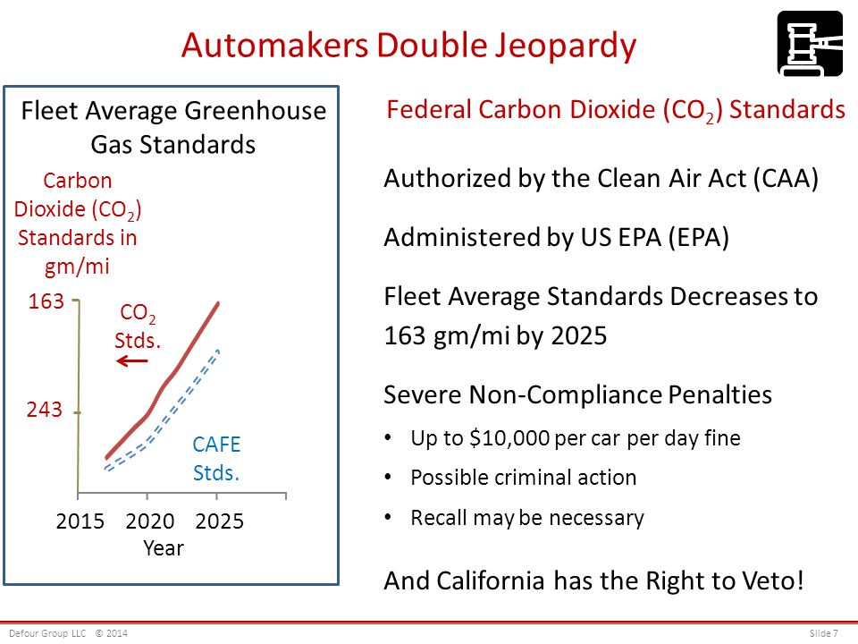 Automakers Double Jeopardy Defour Group LLC© 2014 Slide 7 Year Fleet Average Greenhouse Gas Standards 202020252015 Carbon Dioxide (CO 2 ) Standards in gm/mi 163 243 CO 2 Stds.