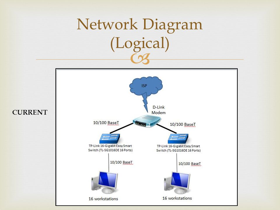 Network Diagram (Logical) CURRENT