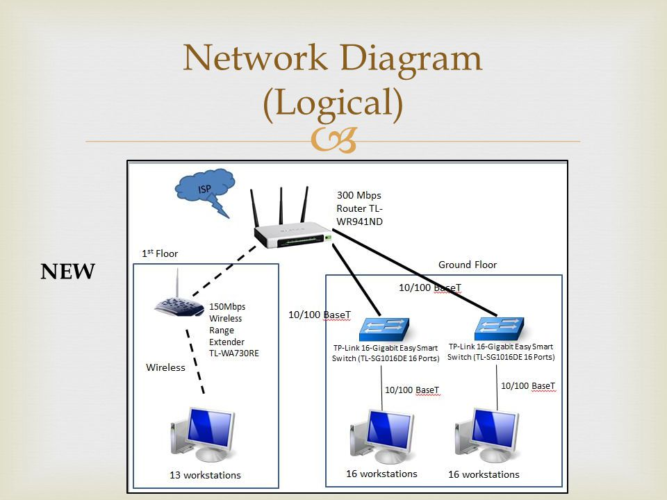 Network Diagram (Logical) NEW