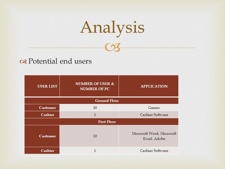 Potential end users Analysis USER LIST NUMBER OF USER & NUMBER OF PC APPLICATION Ground Floor Customer 30Games Cashier 1Cashier Software First Floor Customer 10 Microsoft Word, Microsoft Excel, Adobe Cashier 1Cashier Software