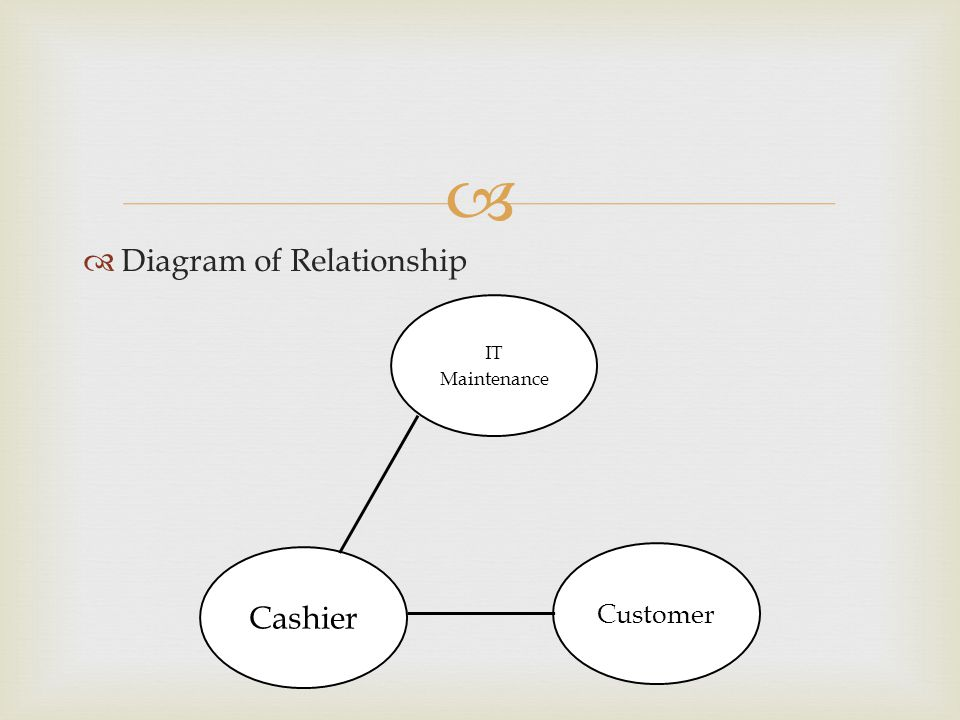 Diagram of Relationship IT Maintenance Cashier Customer