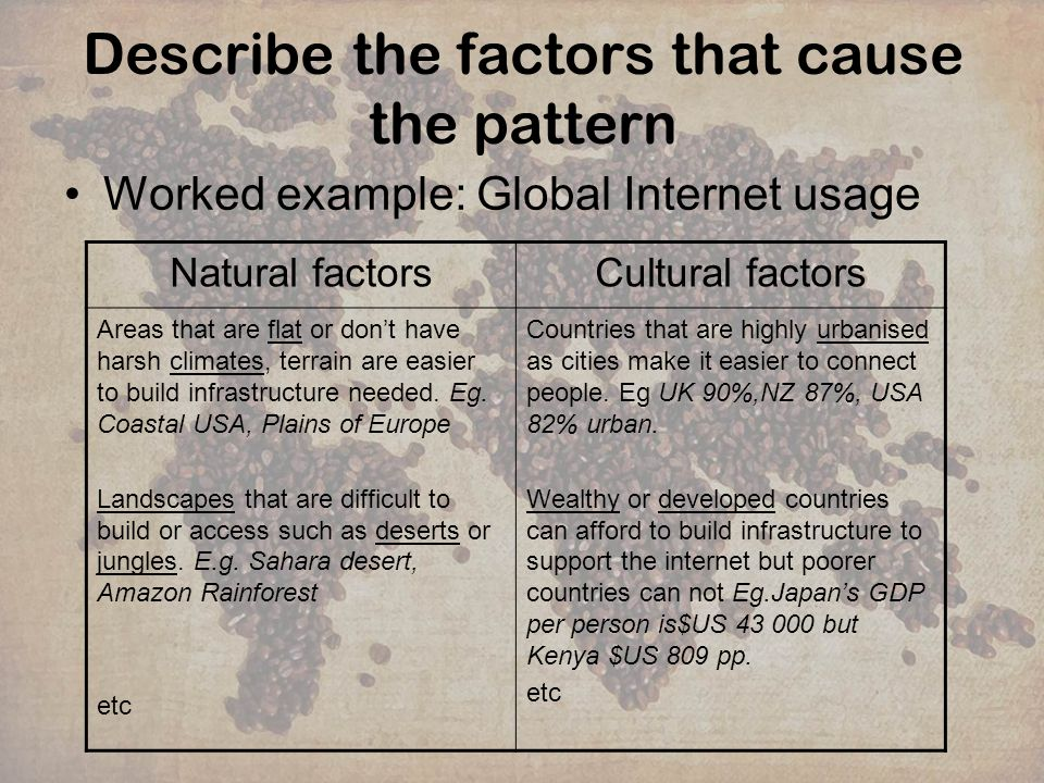 Describe the factors that cause the pattern Your turn: Global pattern of Facebook users Remember to elaborate on your factors and to support them with specific information.