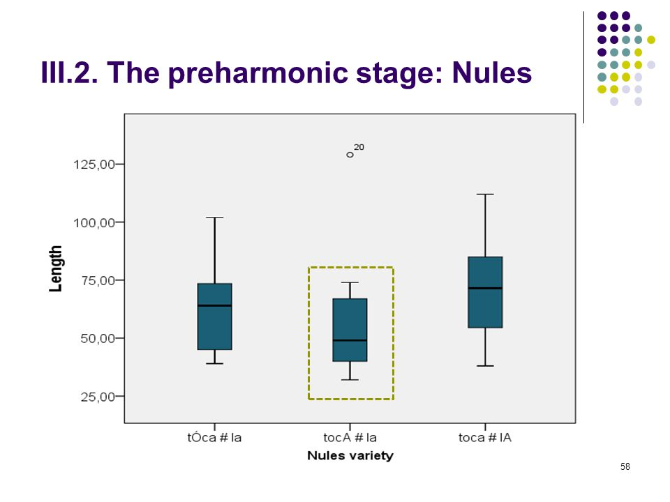 57 III.2. The preharmonic stage: Nules 2.