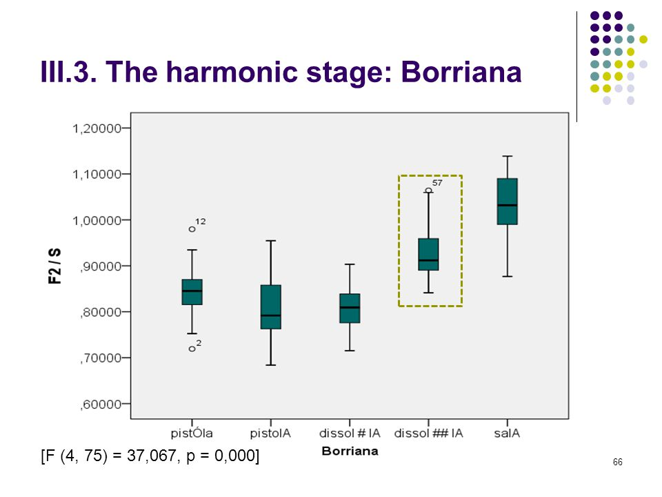 65 III.3. The harmonic stage: Borriana 1.