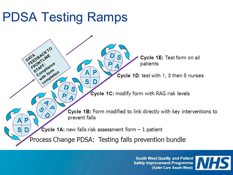 South West Quality and Patient Safety Improvement Programme (Safer Care South West) PDSA Testing Ramps AP SD A P S D AP SD D S P A DATA FEEDBACK TO FR