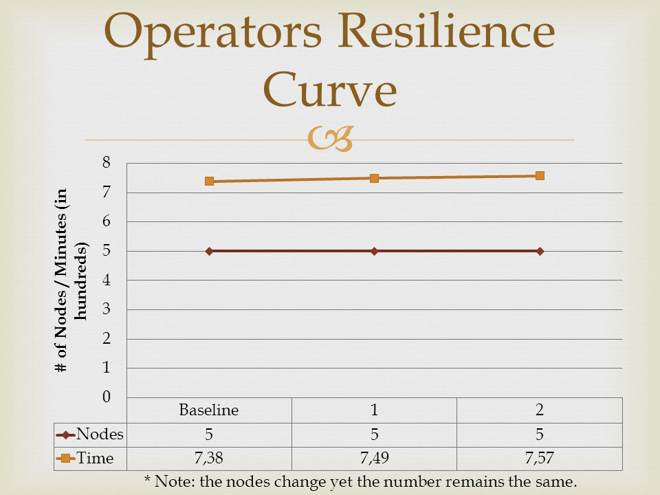 Operators Resilience Curve * Note: the nodes change yet the number remains the same.