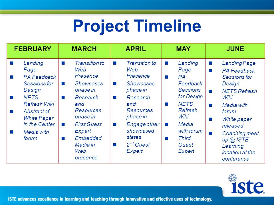 Project Timeline FEBRUARYMARCHAPRILMAYJUNE Landing Page PA Feedback Sessions for Design NETS Refresh Wiki Abstract of White Paper in the Center Media with forum Transition to Web Presence Showcases phase in Research and Resources phase in First Guest Expert Embedded Media in Web presence Transition to Web Presence Showcases phase in Research and Resources phase in Engage other showcased states 2 nd Guest Expert Landing Page PA Feedback Sessions for Design NETS Refresh Wiki Media with forum Third Guest Expert Landing Page PA Feedback Sessions for Design NETS Refresh Wiki Media with forum White paper released Coaching meet up @ ISTE Learning location at the conference