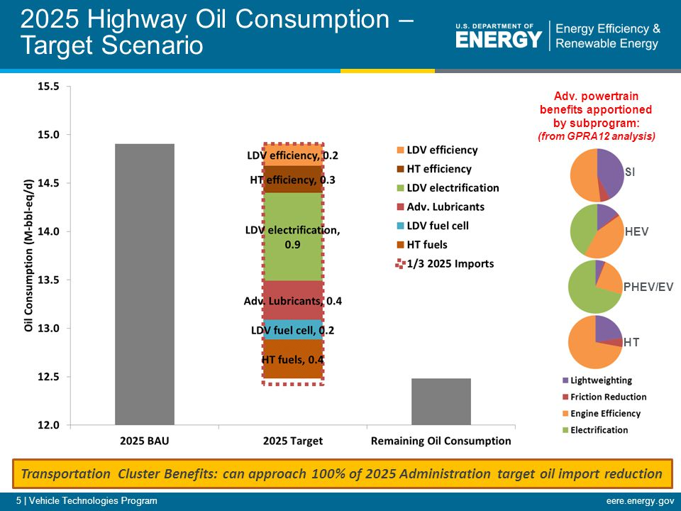 eere.energy.gov 5 | Vehicle Technologies Program 2025 Highway Oil Consumption – Target Scenario Transportation Cluster Benefits: can approach 100% of 2025 Administration target oil import reduction Adv.