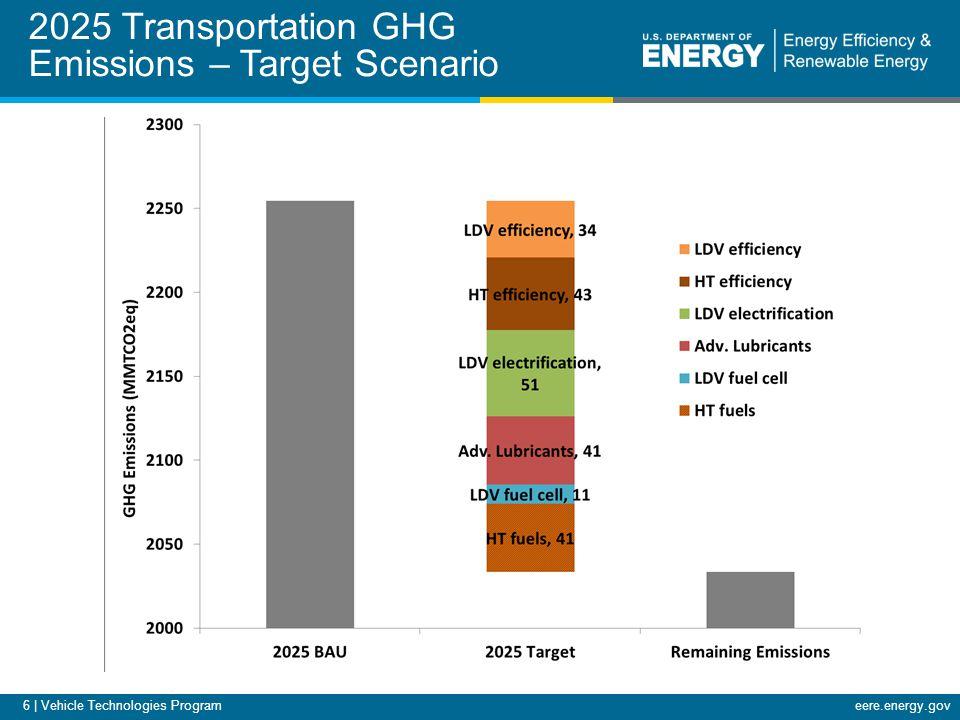 eere.energy.gov 6 | Vehicle Technologies Program 2025 Transportation GHG Emissions – Target Scenario