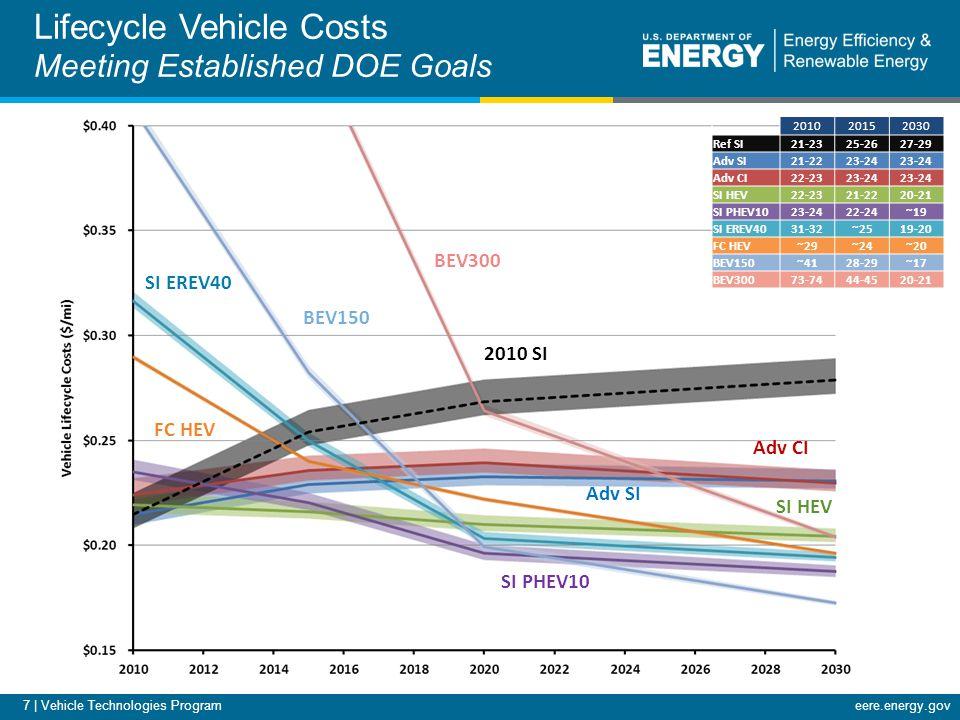 eere.energy.gov 7 | Vehicle Technologies Program Lifecycle Vehicle Costs Meeting Established DOE Goals 201020152030 Ref SI21-2325-2627-29 Adv SI21-2223-24 Adv CI22-2323-24 SI HEV22-2321-2220-21 SI PHEV1023-2422-24~19 SI EREV4031-32~2519-20 FC HEV~29~24~20 BEV150~4128-29~17 BEV30073-7444-4520-21 FC HEV BEV150 SI EREV40 Adv CI Adv SI SI HEV SI PHEV10 2010 SI BEV300