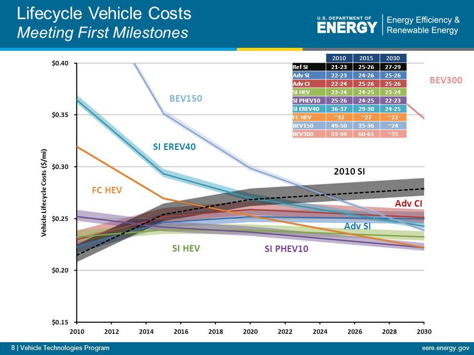 eere.energy.gov 8 | Vehicle Technologies Program Lifecycle Vehicle Costs Meeting First Milestones 201020152030 Ref SI21-2325-2627-29 Adv SI22-2324-2625-26 Adv CI22-2425-26 SI HEV23-2424-2523-24 SI PHEV1025-2624-2522-23 SI EREV4036-3729-3024-25 FC HEV~32~27~22 BEV15049-5035-36~24 BEV30093-9460-61~35 FC HEV BEV150 SI EREV40 Adv CI Adv SI SI HEV SI PHEV10 2010 SI BEV300