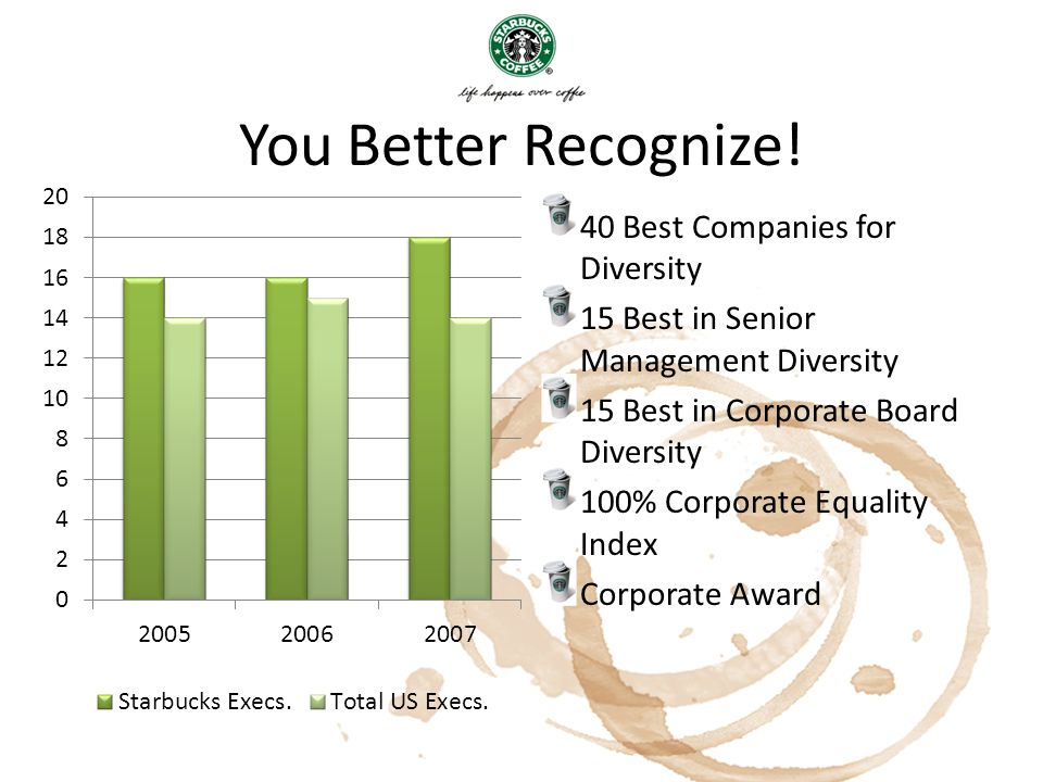 You Better Recognize! 40 Best Companies for Diversity 15 Best in Senior Management Diversity 15 Best in Corporate Board Diversity 100% Corporate Equal