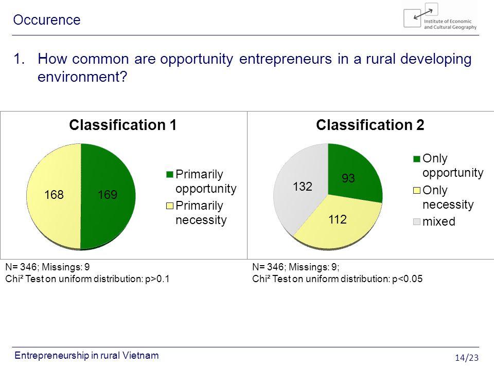 14/23 Entrepreneurship in rural Vietnam N= 346; Missings: 9 Chi² Test on uniform distribution: p>0.1 N= 346; Missings: 9; Chi² Test on uniform distribution: p<0.05 1.How common are opportunity entrepreneurs in a rural developing environment.
