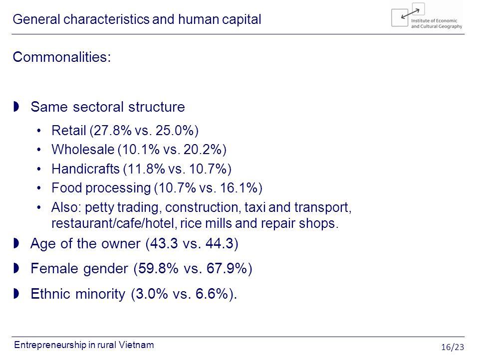 16/23 Entrepreneurship in rural Vietnam Commonalities: Same sectoral structure Retail (27.8% vs. 25.0%) Wholesale (10.1% vs. 20.2%) Handicrafts (11.8%