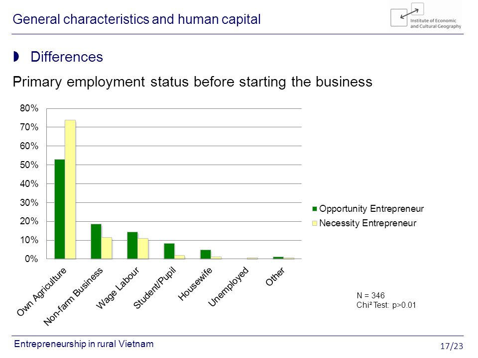 17/23 Entrepreneurship in rural Vietnam Differences Primary employment status before starting the business General characteristics and human capital N = 346 Chi² Test: p>0.01