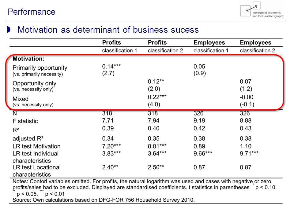 21/23 Entrepreneurship in rural Vietnam Performance Motivation as determinant of business sucess