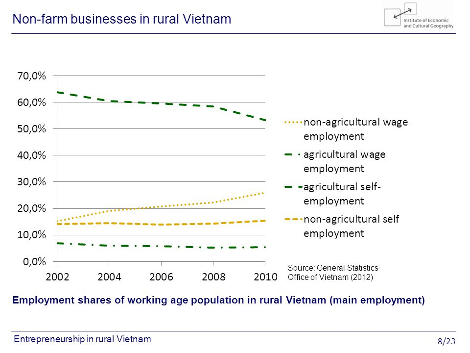 8/23 Entrepreneurship in rural Vietnam Employment shares of working age population in rural Vietnam (main employment) Non-farm businesses in rural Vietnam Source: General Statistics Office of Vietnam (2012)