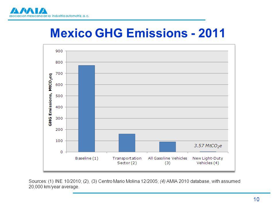 asociación mexicana de la industria automotriz, a. c. Mexico GHG Emissions - 2011 10 Sources: (1) INE 10/2010; (2), (3) Centro Mario Molina 12/2005; (