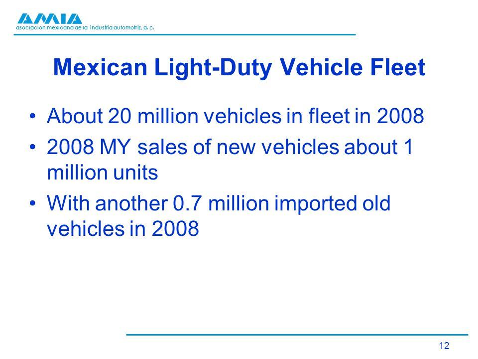 asociación mexicana de la industria automotriz, a. c. Mexican Light-Duty Vehicle Fleet About 20 million vehicles in fleet in 2008 2008 MY sales of new