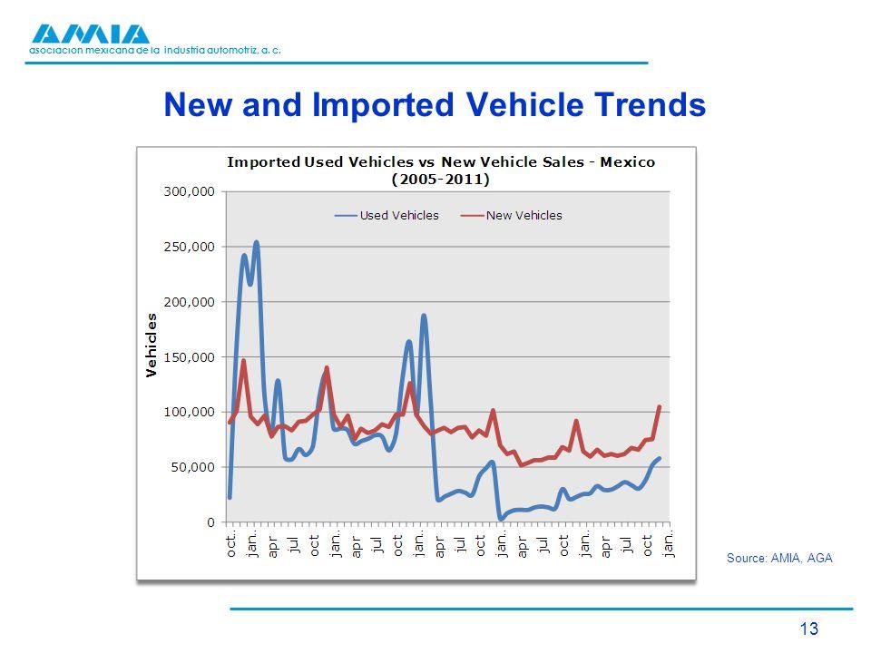 asociación mexicana de la industria automotriz, a. c. New and Imported Vehicle Trends Source: AMIA, AGA 13
