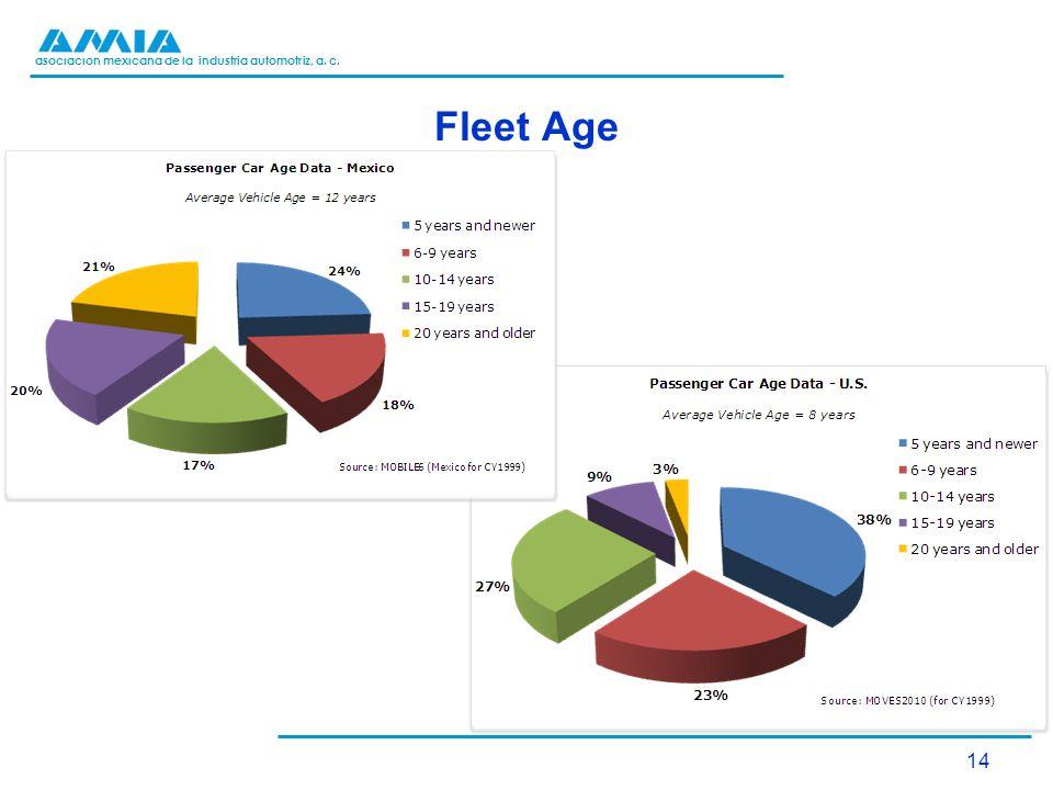 asociación mexicana de la industria automotriz, a. c. Fleet Age 14