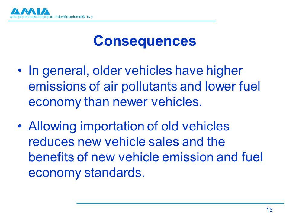 asociación mexicana de la industria automotriz, a. c. Consequences In general, older vehicles have higher emissions of air pollutants and lower fuel e