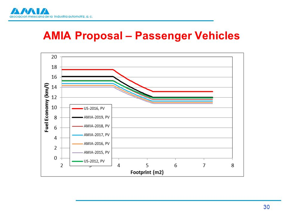 asociación mexicana de la industria automotriz, a. c. AMIA Proposal – Passenger Vehicles 30